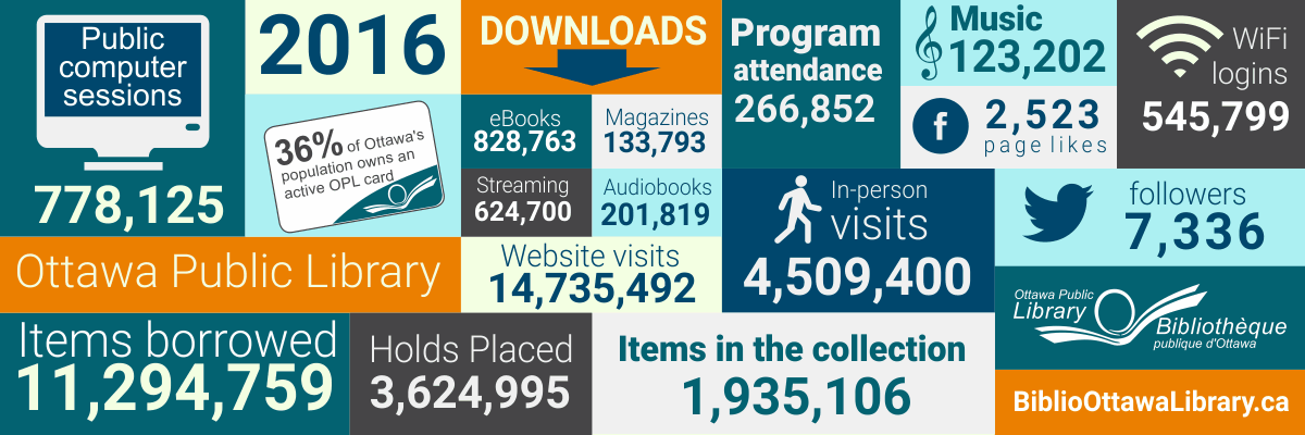 Banner graphic illustrating statistics for the 2016 annual report