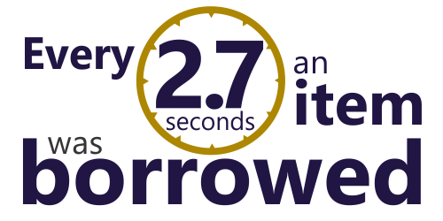 Every 2.7 seconds an item was borrowed or renewed at OPL