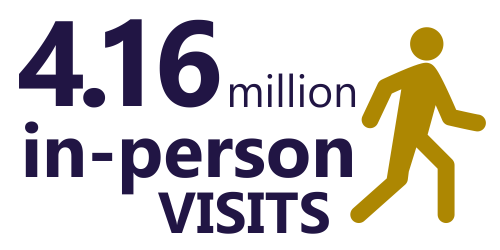 4.16 million in-person visits