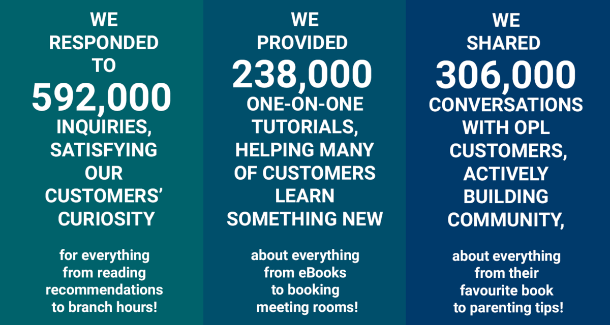 We responded to 592,000 inquiries, satisfying our customers' curiosity for everything from reading recommendations to branch hours! -  We provided 238,000 one-on-one tutorials, helping many of customers learn something new about everything from eBooks to booking meeting rooms! -  We shared 306,000 conversations with OPL customers, actively building community, about everything from their favourite book to parenting tips!