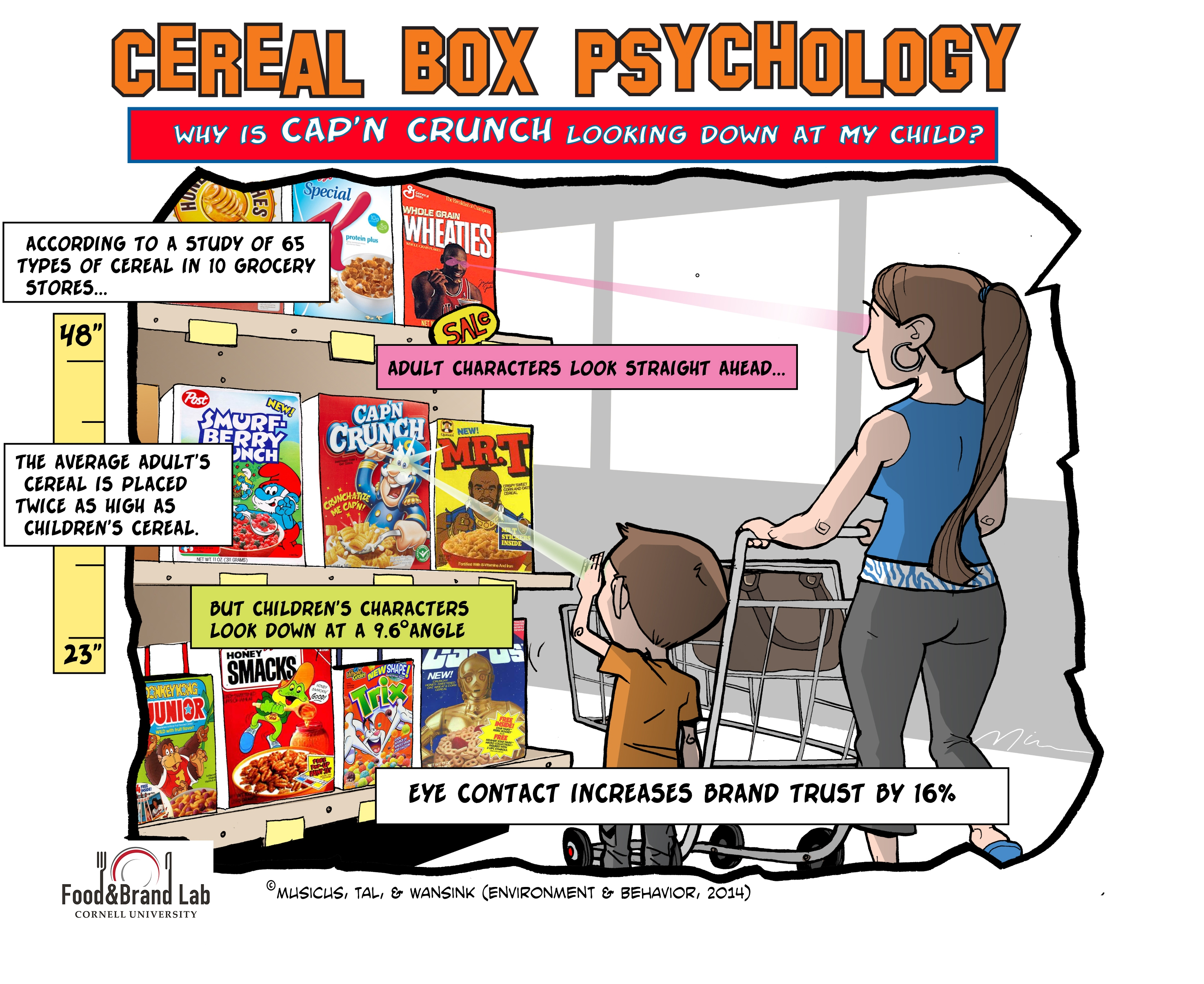 Cartoon illustrating cereal marketing techniques to children
